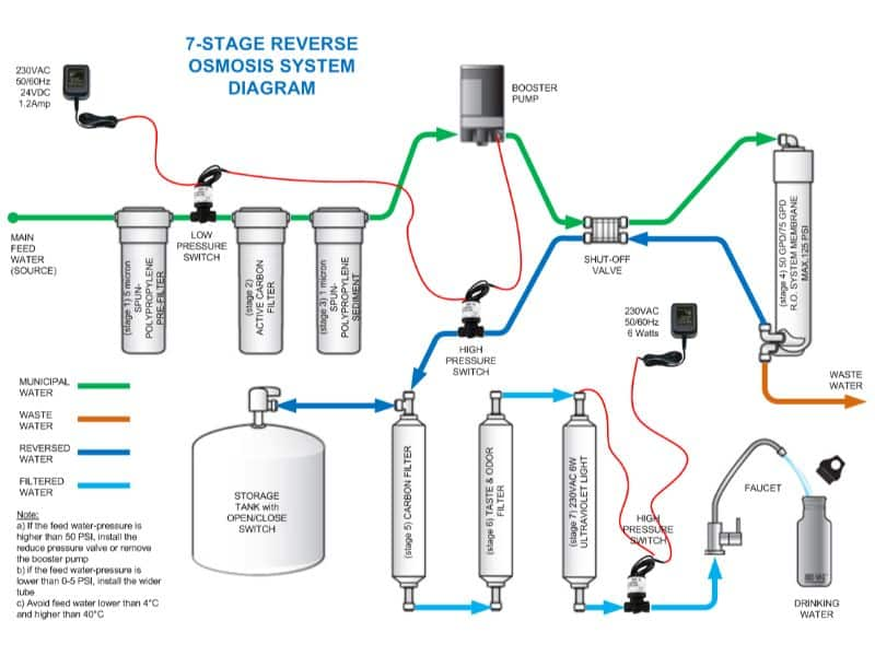 7-stage-reverse-osmosis-system-diagram