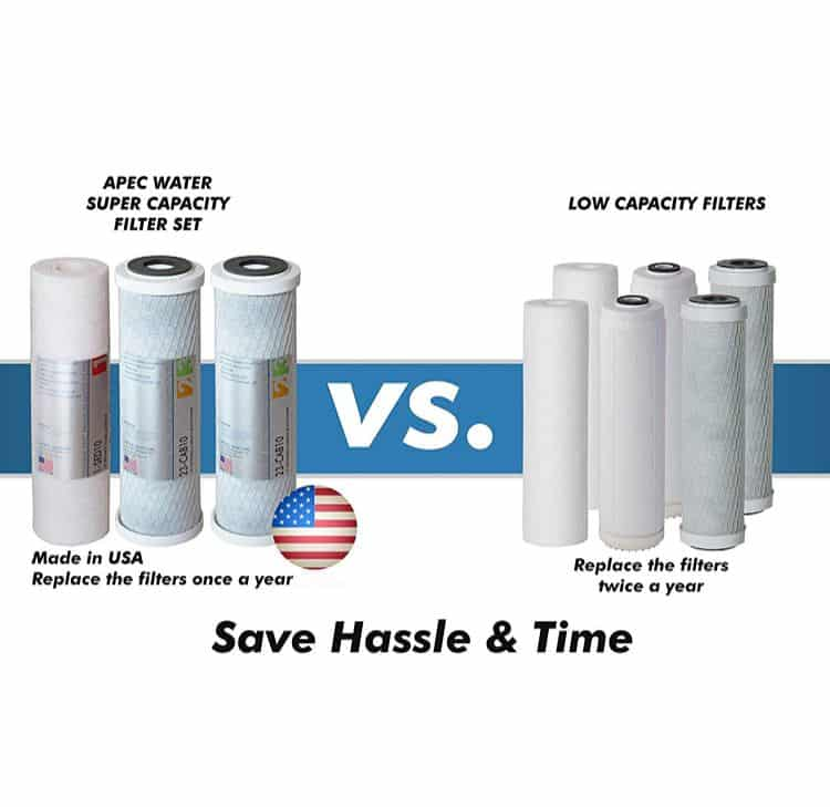 APEC Water Systems RO-90 replacement filters