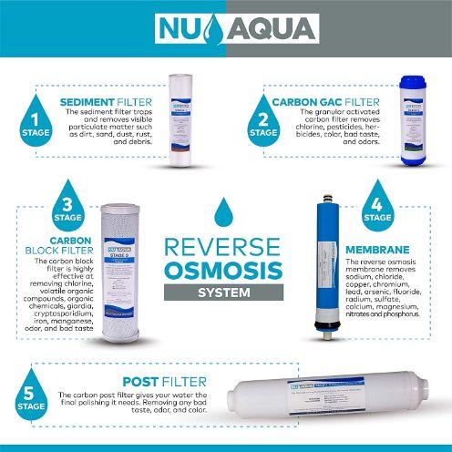 NU Aqua Platinum Series filtration stages