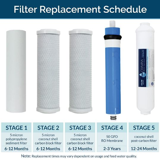 Olympia Water Systems OROS-50 filters