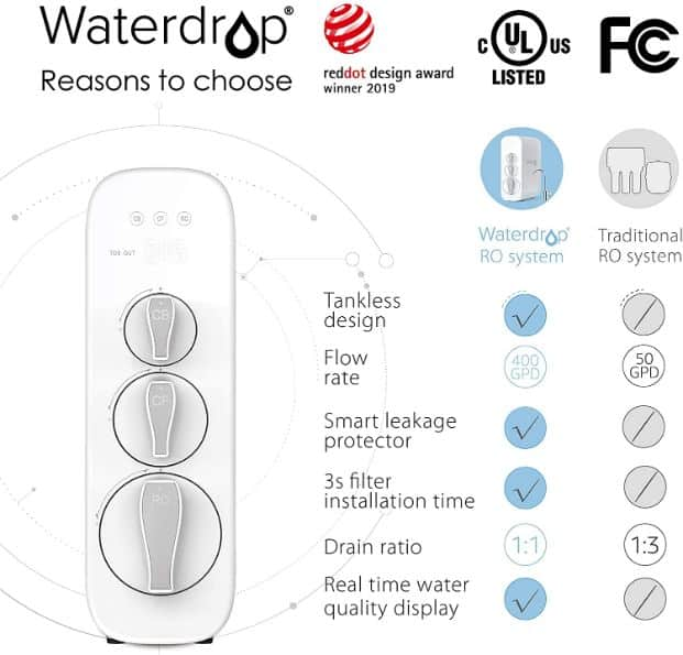 Waterdrop RO Reverse Osmosis Water Filtration System features