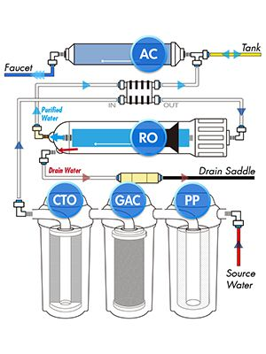 components of a reverse osmosis system