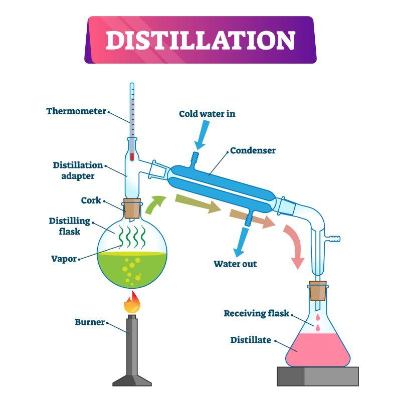 how water distillers work