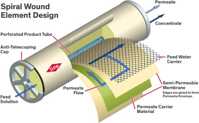 reverse osmosis semipermeable membrane diagram