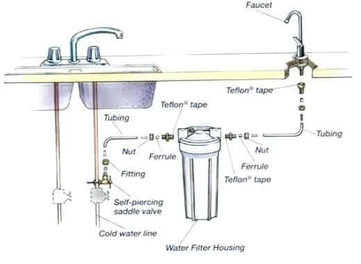 under sink water filter installation