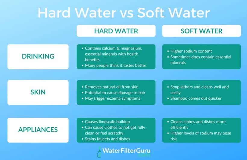 hard water vs soft water comparison chart