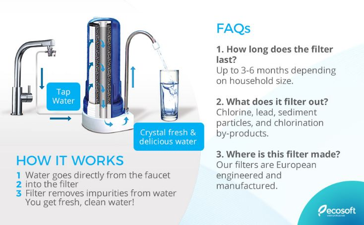 Ecosoft Countertop Water Filter System performance