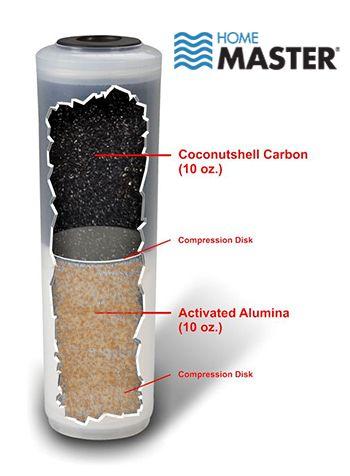 Home Master Jr. F2 countertop water filter