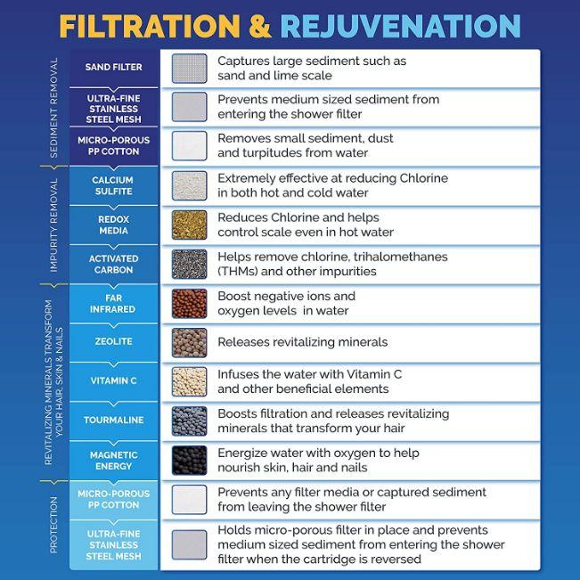 aquabliss filtration and rejuvenation stages