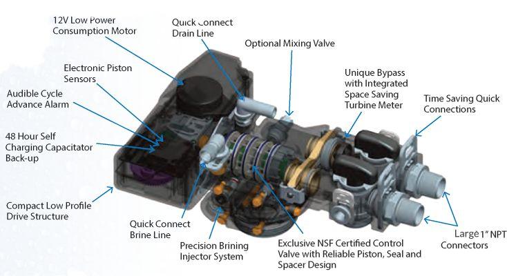 softpro valve features