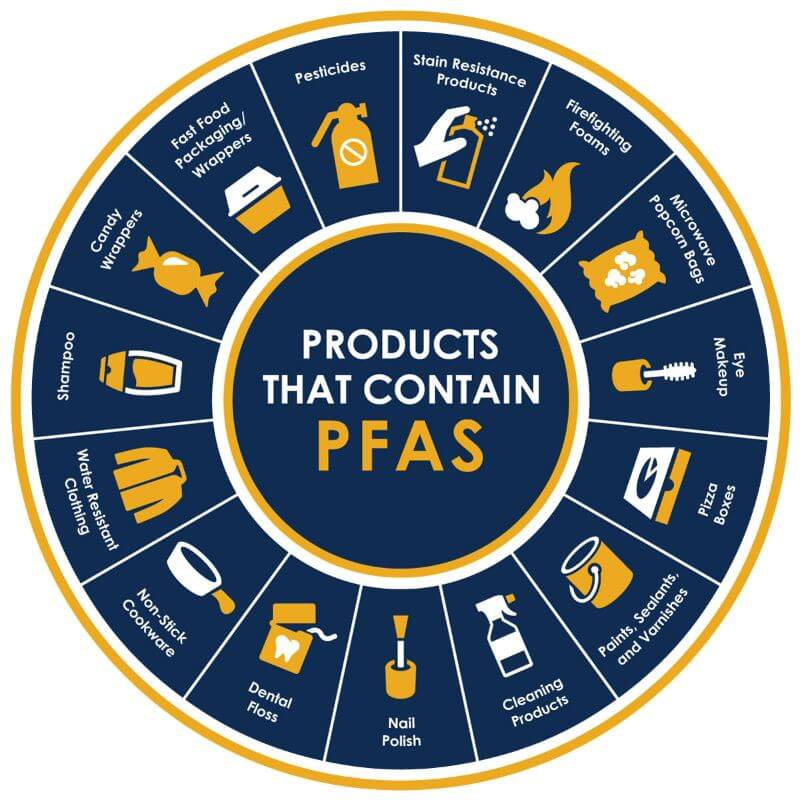 pfas in water sources