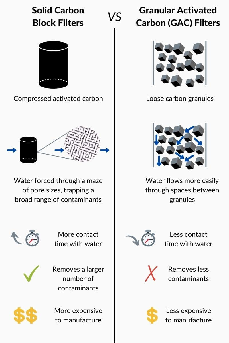 Solid Carbon Block vs granular activated carbon Filters