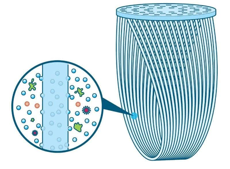 hallow fiber membrane diagram