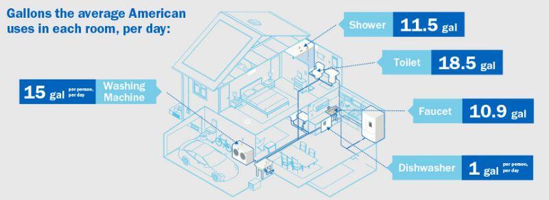 average residential water usage