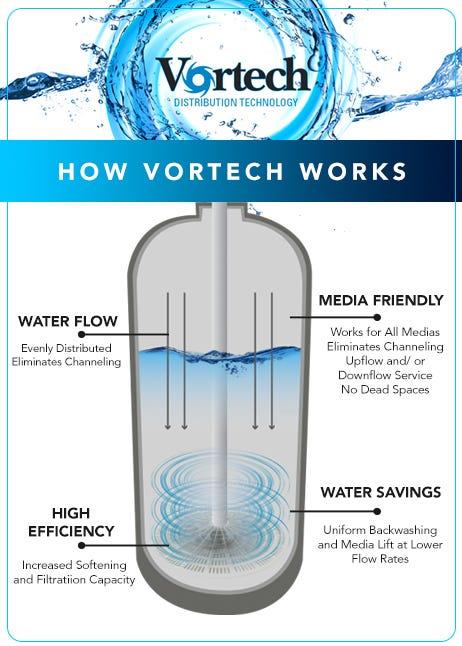 how vortech works