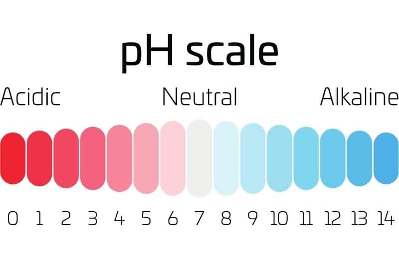 liquid ph scale
